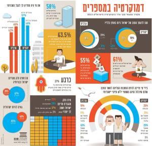פרסום המכון לדמקורטיה בישראל.