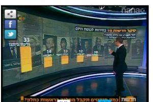 סקר ערוץ 10, הליכוד עם ובלי ישראל ביתנו