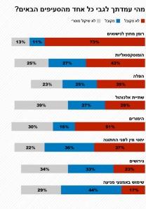 תוצאות הסקר בישראל