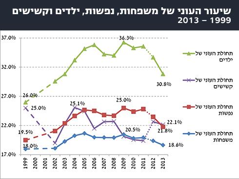 שיעור העוני בשנים האחרונות. מתוך YNET