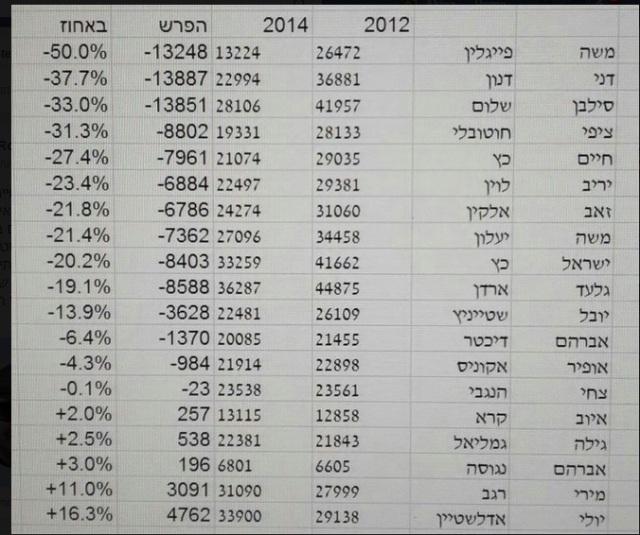 פערי הקולות בין הפריימריז ב-2012 ל-2014