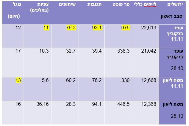ירושלים 11.11